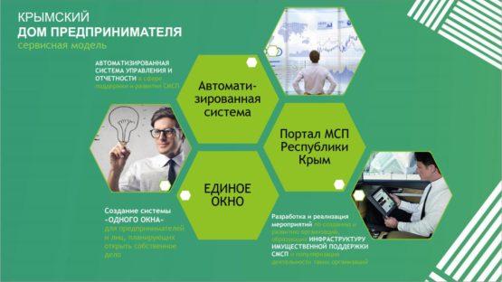 Презентация «Крымского дома предпринимателя» и «Портала МСП»